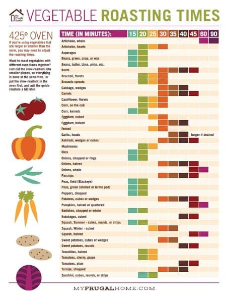 Vegetable Roasting Times Chart