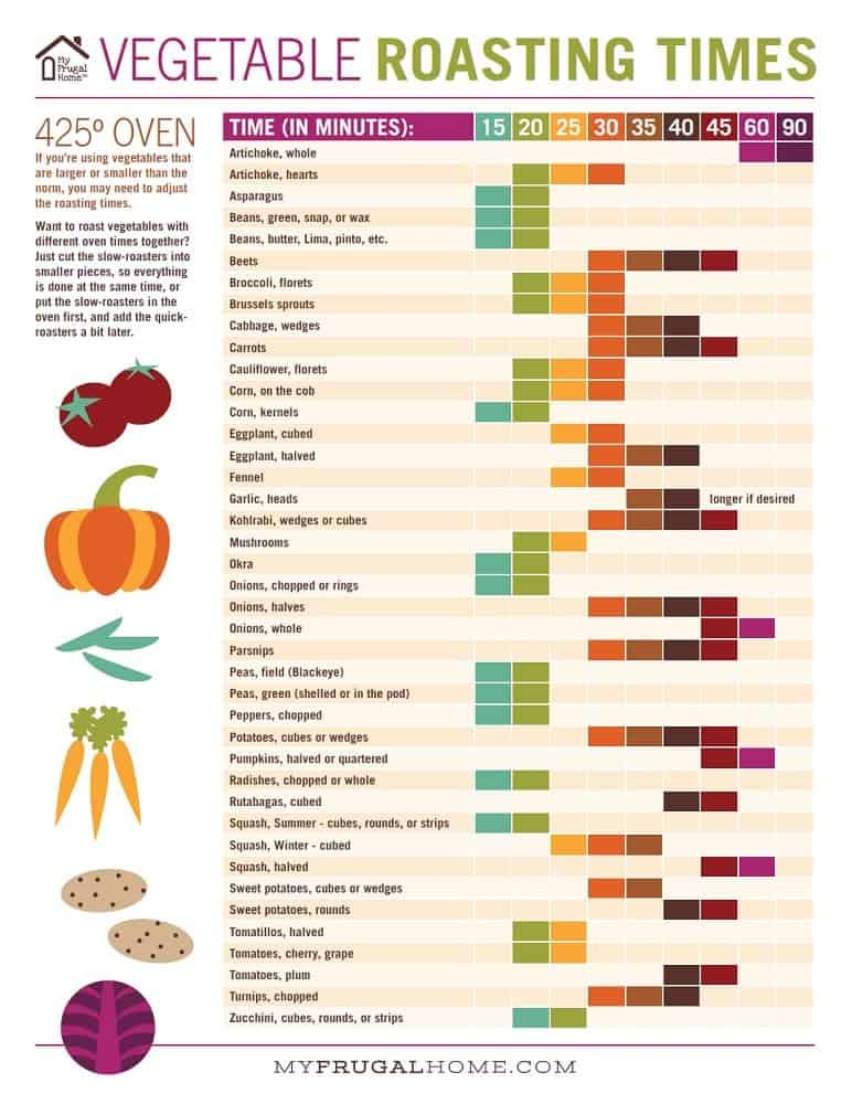 graphic relating to Printable Vegetables called Printable Vegetable Roasting Moments Chart