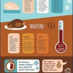 Printable Turkey Thawing and Roasting Chart