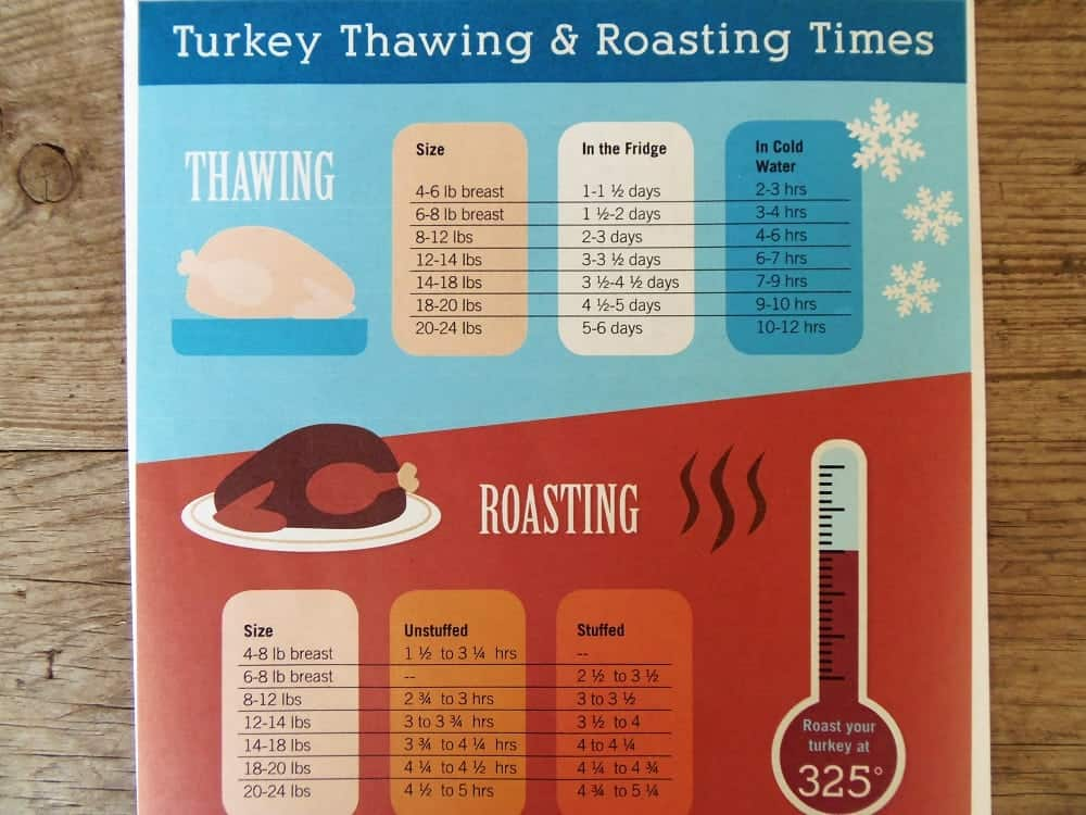 Turkey Thawing and Roasting Times Chart