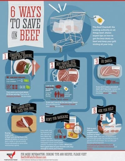 Beef Savings Infographic