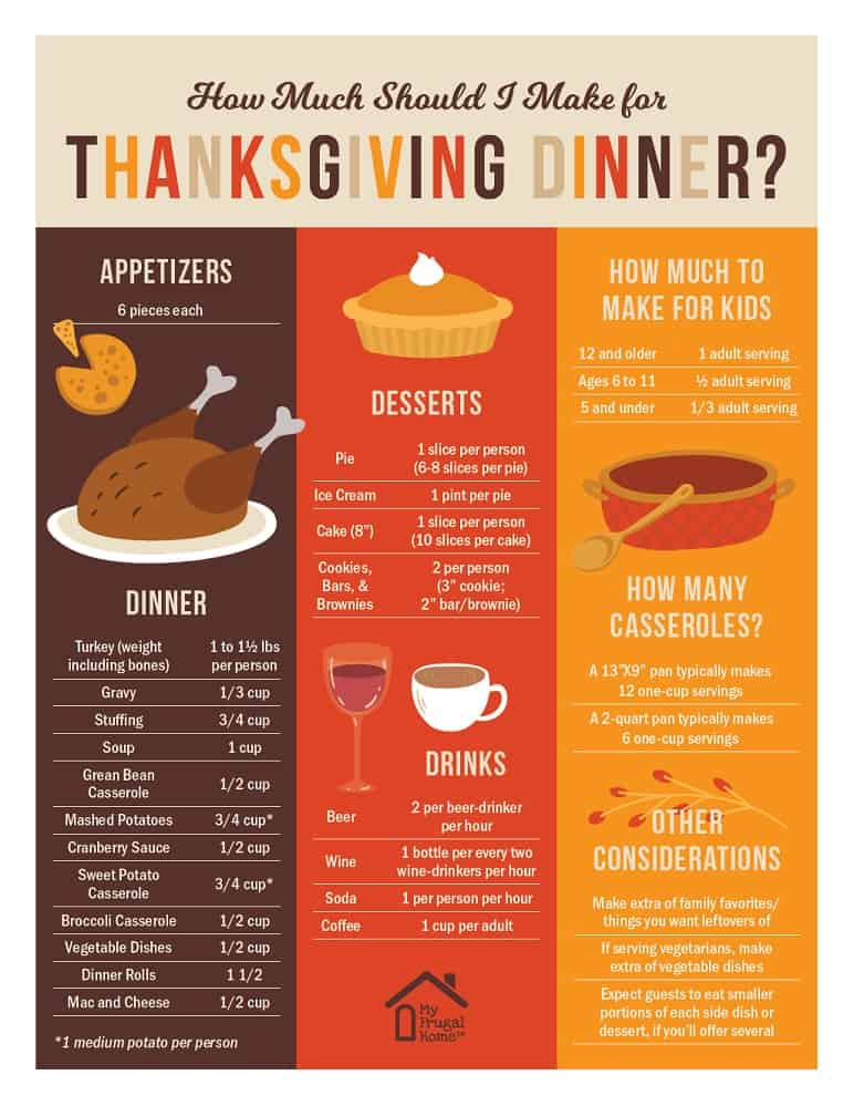 How Much Should I Make for Thanksgiving Dinner Printable